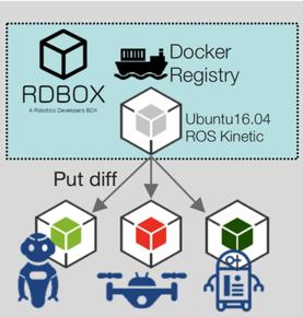 Open Source Software> RDBOX -A Robotics Developers BOX